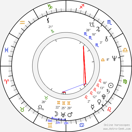 Amedeo Minghi birth chart, biography, wikipedia 2018, 2019