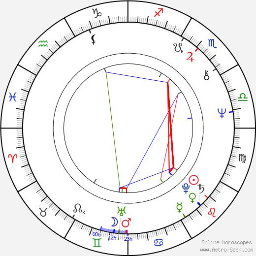 Amedeo Minghi astro natal birth chart, Amedeo Minghi horoscope, astrology