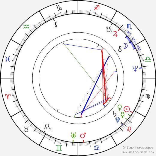 Anait Topchyan astro natal birth chart, Anait Topchyan horoscope, astrology