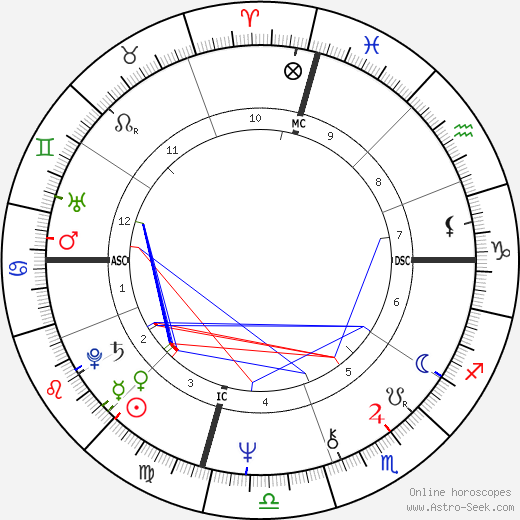 Anne Archer astro natal birth chart, Anne Archer horoscope, astrology