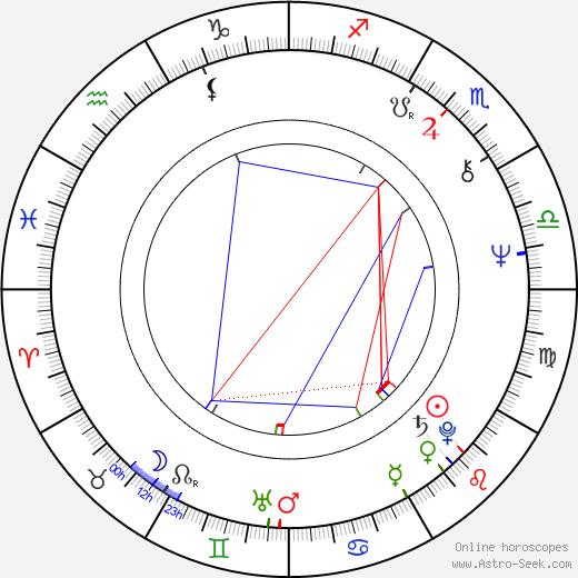 Antonio del Real astro natal birth chart, Antonio del Real horoscope, astrology