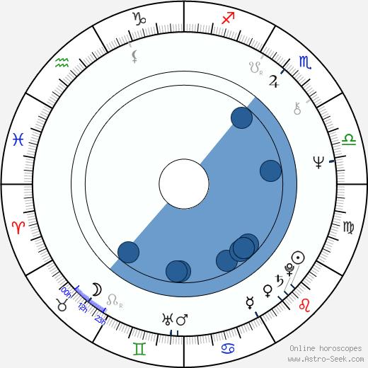 Anwar Ibrahim wikipedia, horoscope, astrology, instagram