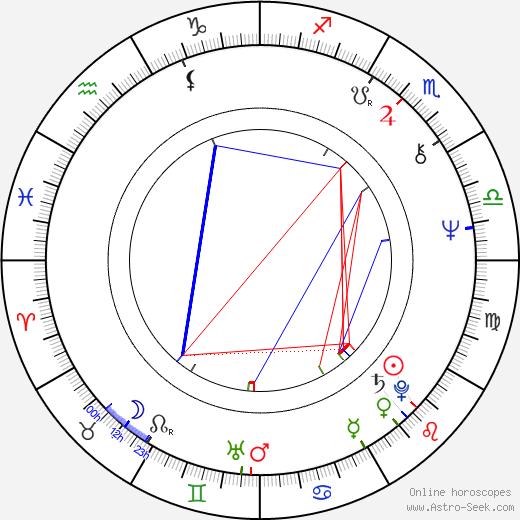 Anwar Ibrahim astro natal birth chart, Anwar Ibrahim horoscope, astrology