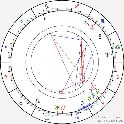 Bruce Nash astro natal birth chart, Bruce Nash horoscope, astrology
