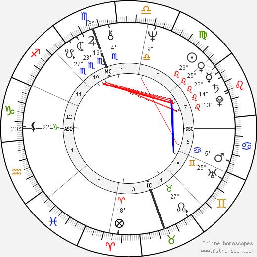 Cindy Williams birth chart, biography, wikipedia 2020, 2021