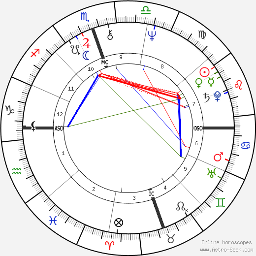 Cindy Williams birth chart, Cindy Williams astro natal horoscope, astrology