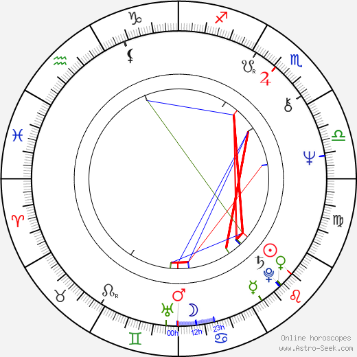 Dáša Cortésová birth chart, Dáša Cortésová astro natal horoscope, astrology