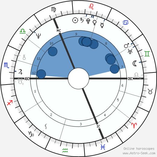 Diether Krebs wikipedia, horoscope, astrology, instagram