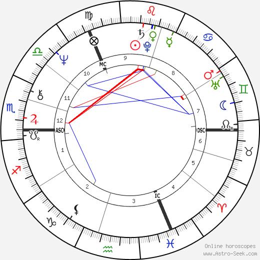 Diether Krebs tema natale, oroscopo, Diether Krebs oroscopi gratuiti, astrologia