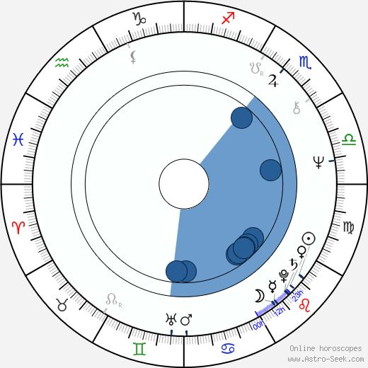 Dorotea Toncheva wikipedia, horoscope, astrology, instagram