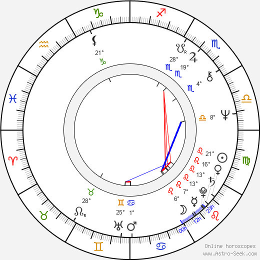 Dorotea Toncheva birth chart, biography, wikipedia 2019, 2020