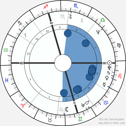 Drupi wikipedia, horoscope, astrology, instagram