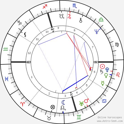 Drupi tema natale, oroscopo, Drupi oroscopi gratuiti, astrologia