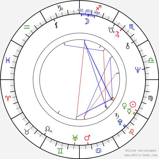 Filip Bajon birth chart, Filip Bajon astro natal horoscope, astrology