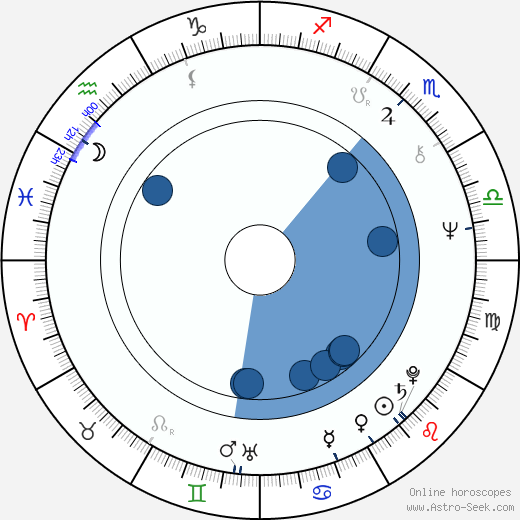 Francisco J. Lombardi wikipedia, horoscope, astrology, instagram