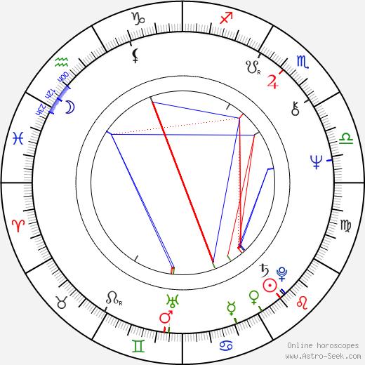 Франсиско Хосе Ломбарди Francisco J. Lombardi день рождения гороскоп, Francisco J. Lombardi Натальная карта онлайн