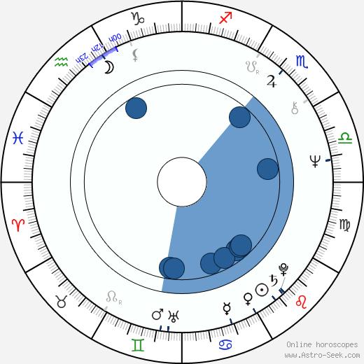 Frank A. Caruso wikipedia, horoscope, astrology, instagram