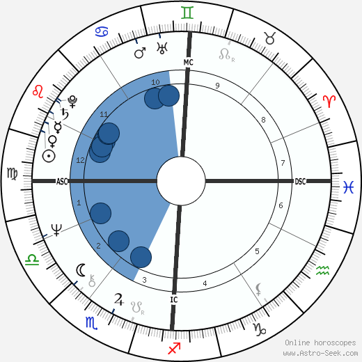 Frédéric Mitterrand wikipedia, horoscope, astrology, instagram
