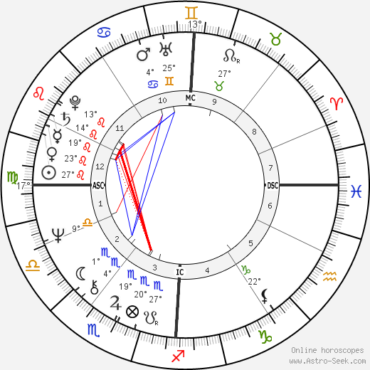 Frédéric Mitterrand birth chart, biography, wikipedia 2019, 2020