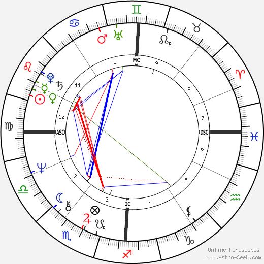 Frédéric Mitterrand birth chart, Frédéric Mitterrand astro natal horoscope, astrology