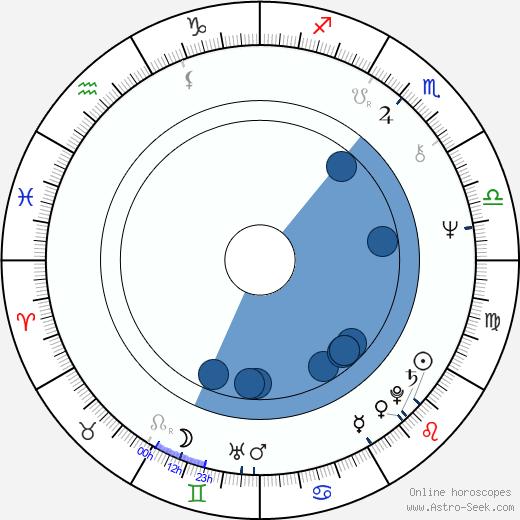 Georgios Karatzaferis wikipedia, horoscope, astrology, instagram