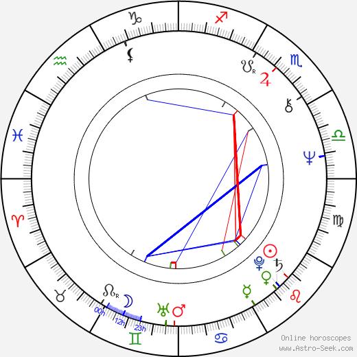 Георгиос Карадзаферис Georgios Karatzaferis день рождения гороскоп, Georgios Karatzaferis Натальная карта онлайн