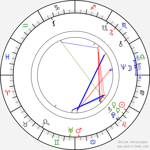 Gerald McRaney astro natal birth chart, Gerald McRaney horoscope, astrology