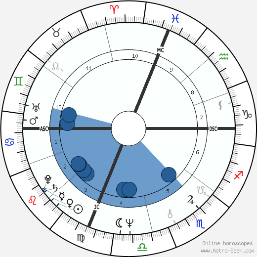 Gerard Schwarz wikipedia, horoscope, astrology, instagram
