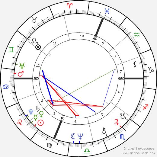 Gerard Schwarz astro natal birth chart, Gerard Schwarz horoscope, astrology