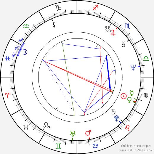 Grzegorz Warchol birth chart, Grzegorz Warchol astro natal horoscope, astrology