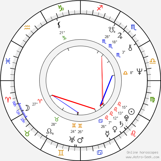 Harri Laurikka birth chart, biography, wikipedia 2020, 2021