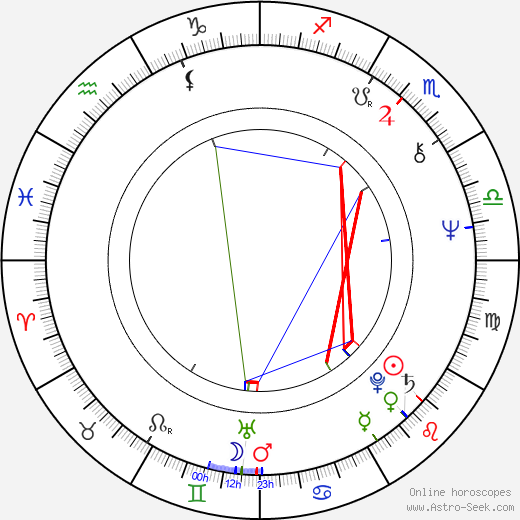 Howard Atherton birth chart, Howard Atherton astro natal horoscope, astrology