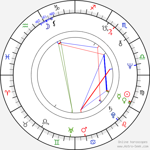 James Aubrey astro natal birth chart, James Aubrey horoscope, astrology