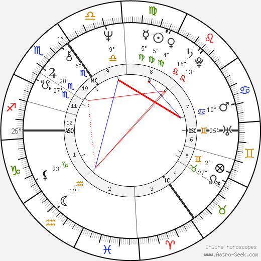 James Hunt birth chart, biography, wikipedia 2018, 2019