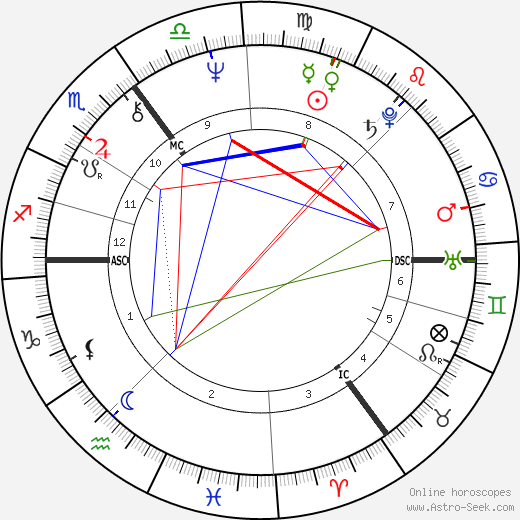 James Hunt astro natal birth chart, James Hunt horoscope, astrology