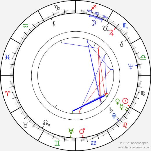 Jan Rosák день рождения гороскоп, Jan Rosák Натальная карта онлайн