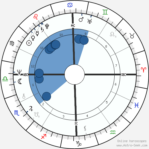 Jennie George wikipedia, horoscope, astrology, instagram