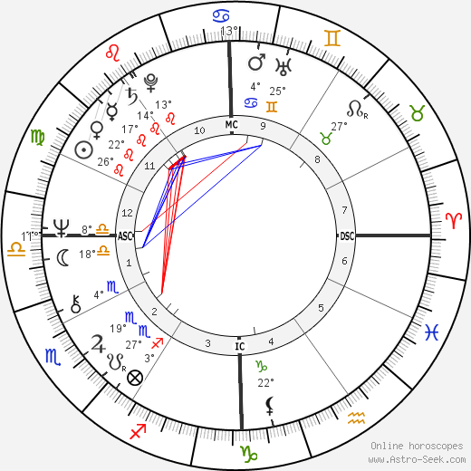 Jennie George birth chart, biography, wikipedia 2018, 2019