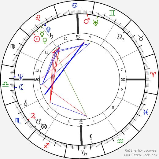 Jennie George astro natal birth chart, Jennie George horoscope, astrology