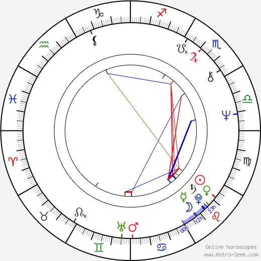 Jenny Hanley birth chart, Jenny Hanley astro natal horoscope, astrology