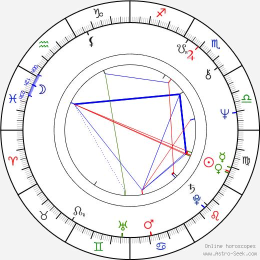 Jerzy Swiech astro natal birth chart, Jerzy Swiech horoscope, astrology