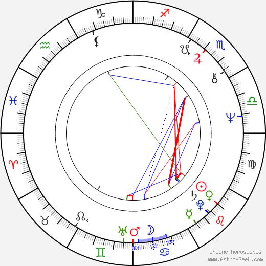 John Stocker birth chart, John Stocker astro natal horoscope, astrology