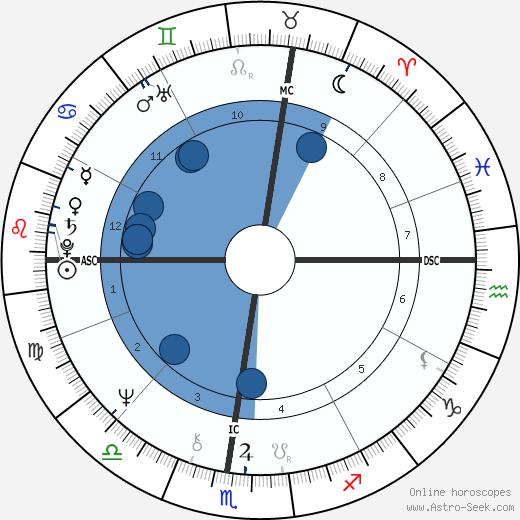 Ken Dryden wikipedia, horoscope, astrology, instagram