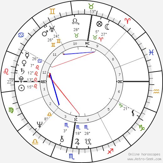 Ken Dryden birth chart, biography, wikipedia 2018, 2019