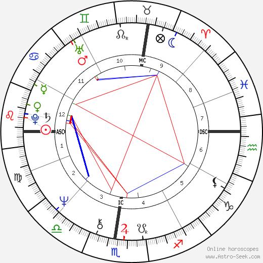 Ken Dryden astro natal birth chart, Ken Dryden horoscope, astrology