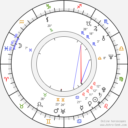 Klaus Schulze birth chart, biography, wikipedia 2019, 2020