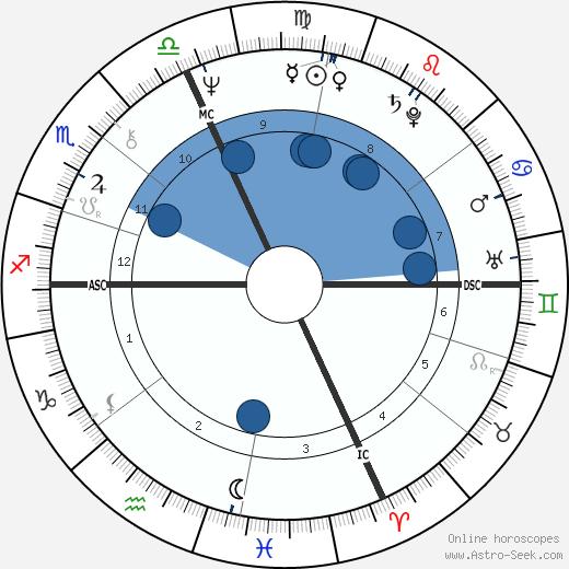Luca Cordero wikipedia, horoscope, astrology, instagram
