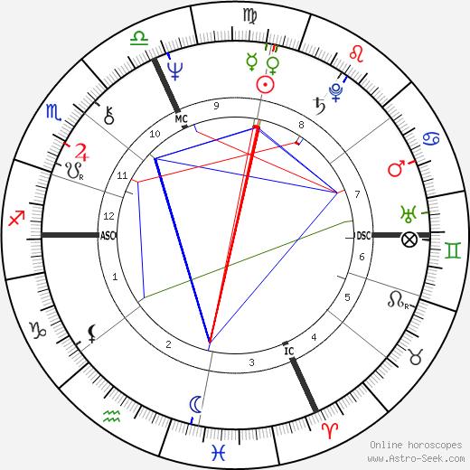 Luca Cordero tema natale, oroscopo, Luca Cordero oroscopi gratuiti, astrologia
