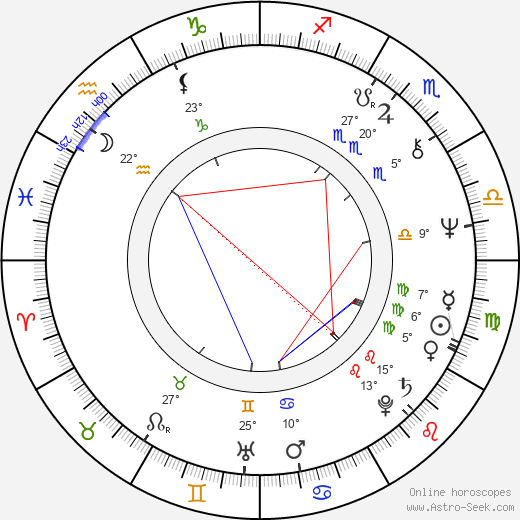 Mats Huddén birth chart, biography, wikipedia 2018, 2019