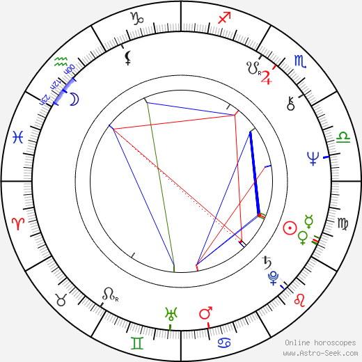 Mats Huddén astro natal birth chart, Mats Huddén horoscope, astrology